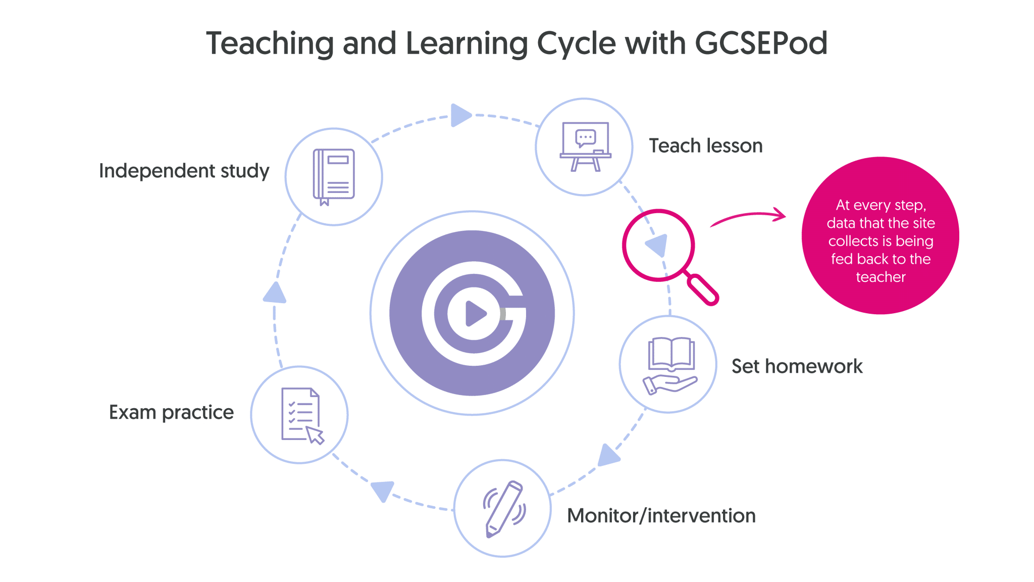 Teaching cycle of GCSEPod