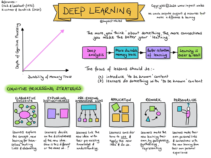 Deep Learning Impact Wales